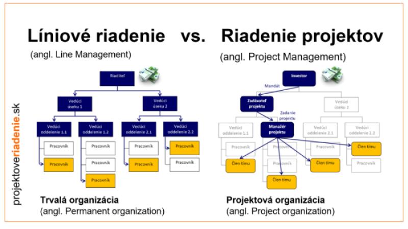 riadenie projektov webinár 1