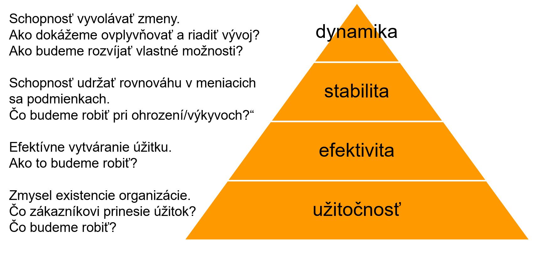 vzdelávanie projektových manažérov pyramída vitality 2