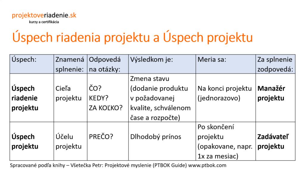 úspech aneúspech projektu IPMA projektové riadenie